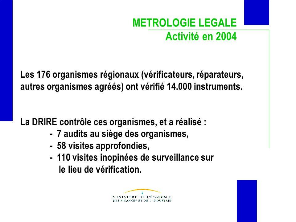 METROLOGIE LEGALE Activité en 2004