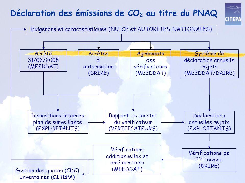 Déclaration des émissions de CO2 au titre du PNAQ