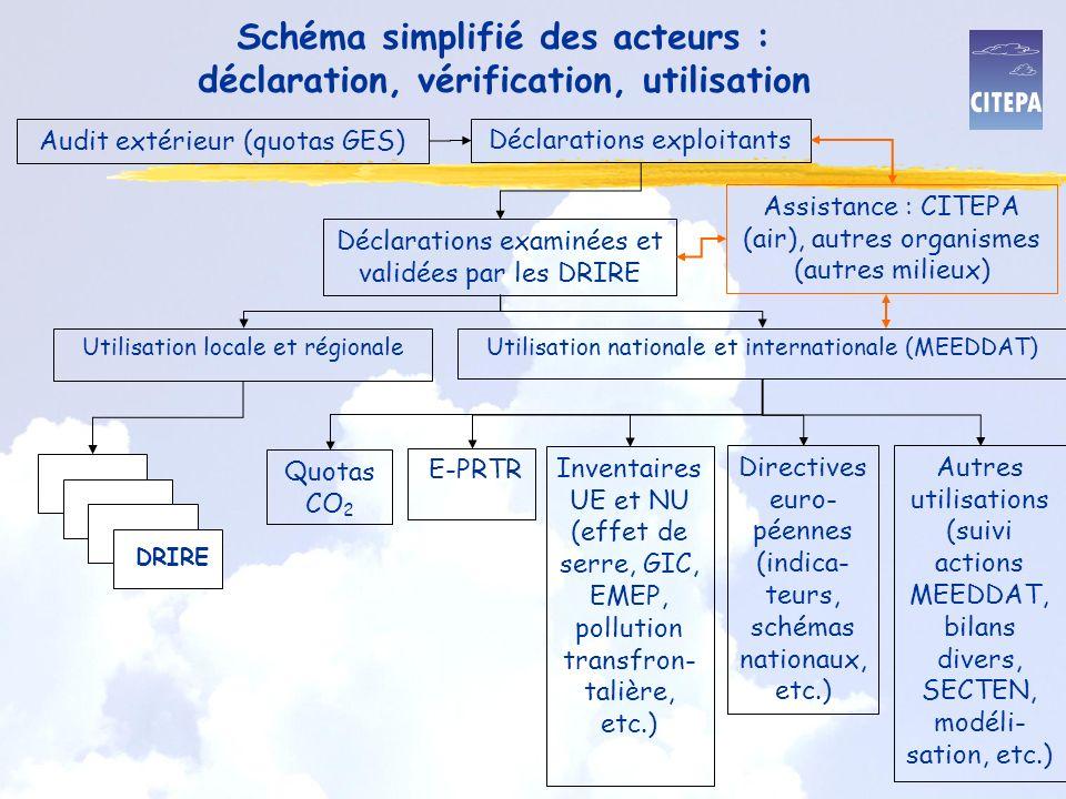 Schéma simplifié des acteurs : déclaration, vérification, utilisation