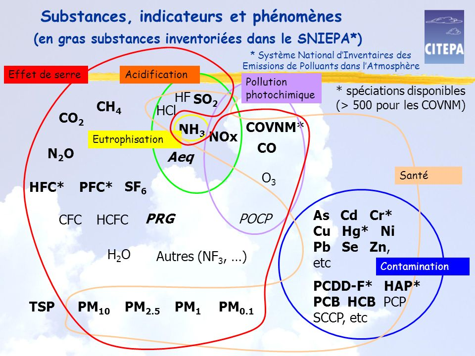 Substances, indicateurs et phénomènes