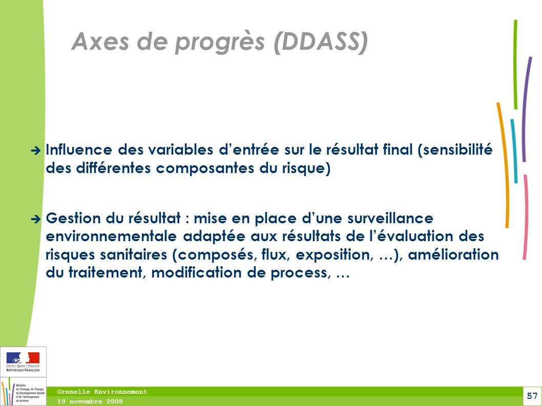 Axes de progrès (DDASS)
