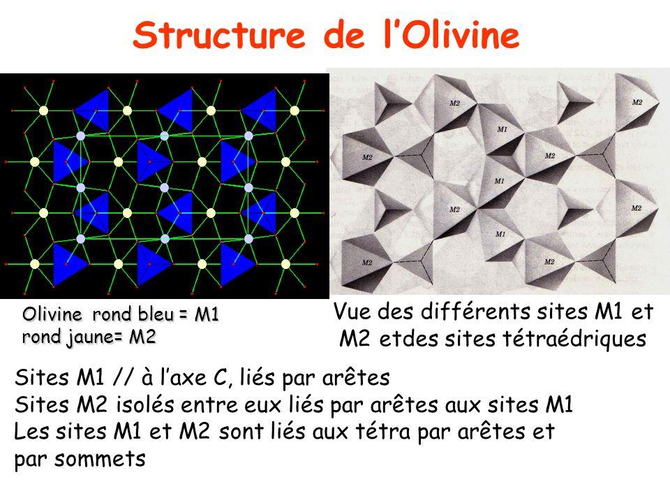 Structure de l'Olivine