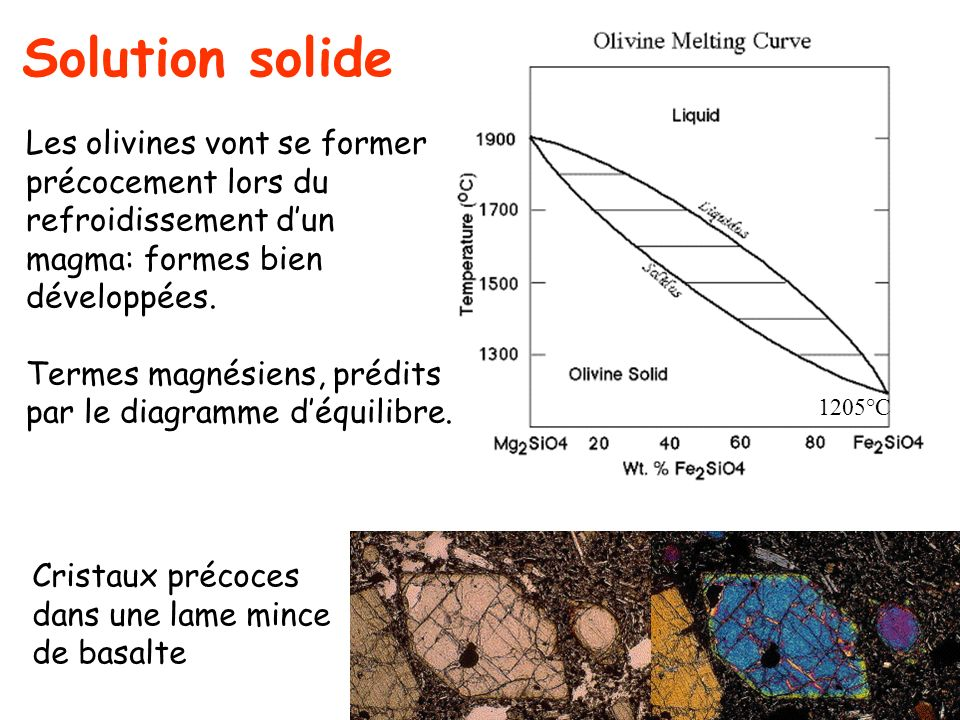Solution solide 1205°C. Les olivines vont se former précocement lors du refroidissement d'un magma: formes bien développées.