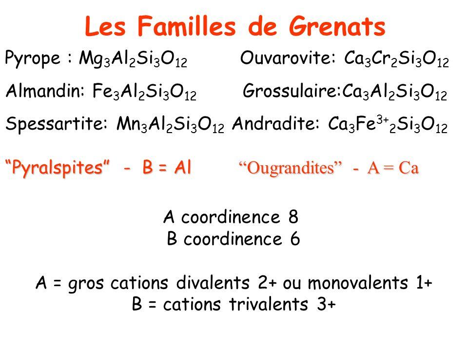 Les Familles de Grenats