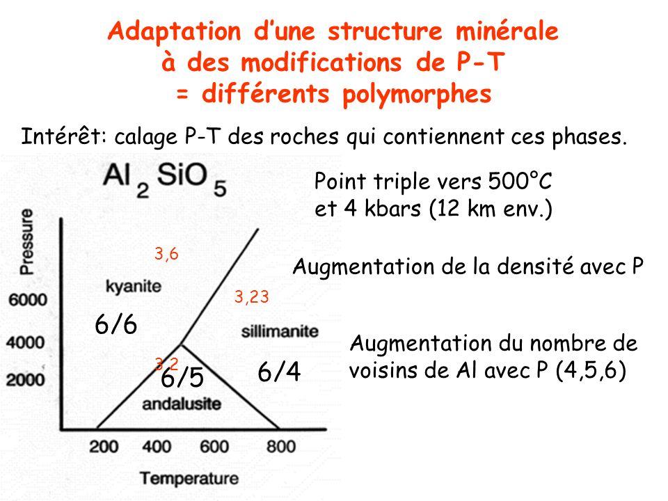 Adaptation d'une structure minérale à des modifications de P-T
