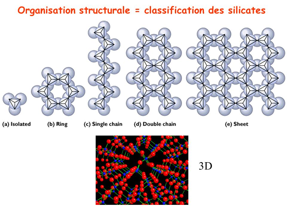 Organisation structurale = classification des silicates
