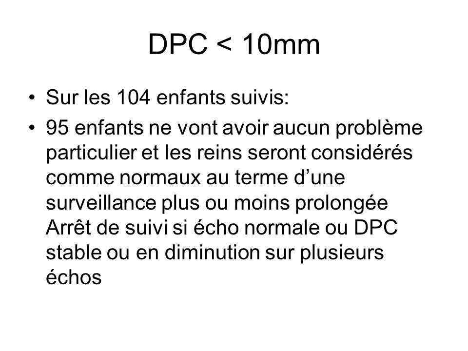DPC < 10mm Sur les 104 enfants suivis: