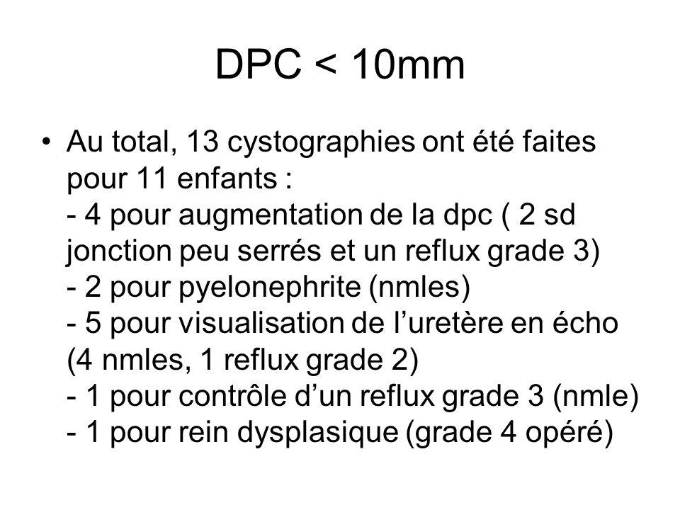 DPC < 10mm