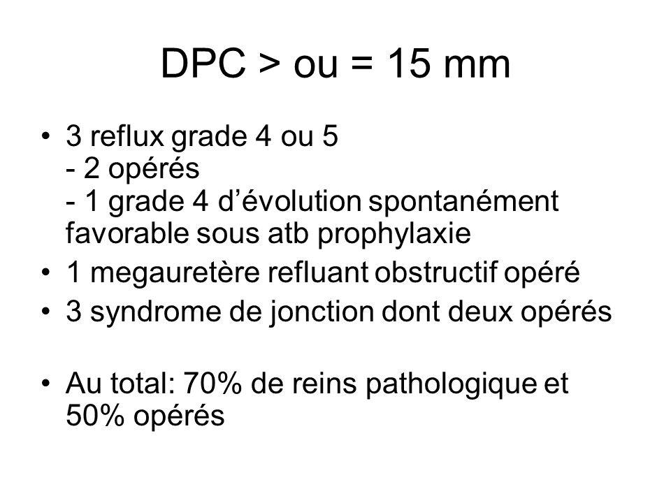 DPC > ou = 15 mm 3 reflux grade 4 ou 5 - 2 opérés - 1 grade 4 d'évolution spontanément favorable sous atb prophylaxie.