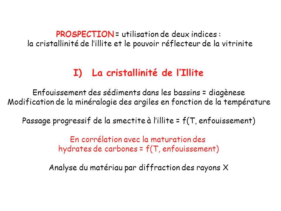 La cristallinité de l'Illite