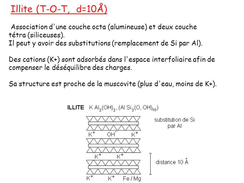 Illite (T-O-T, d=10Å) Association d une couche octa (alumineuse) et deux couche. tétra (siliceuses).