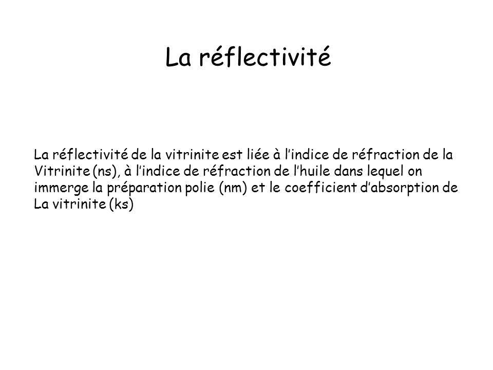 La réflectivité La réflectivité de la vitrinite est liée à l'indice de réfraction de la.