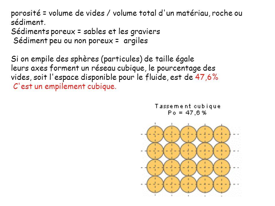 porosité = volume de vides / volume total d un matériau, roche ou