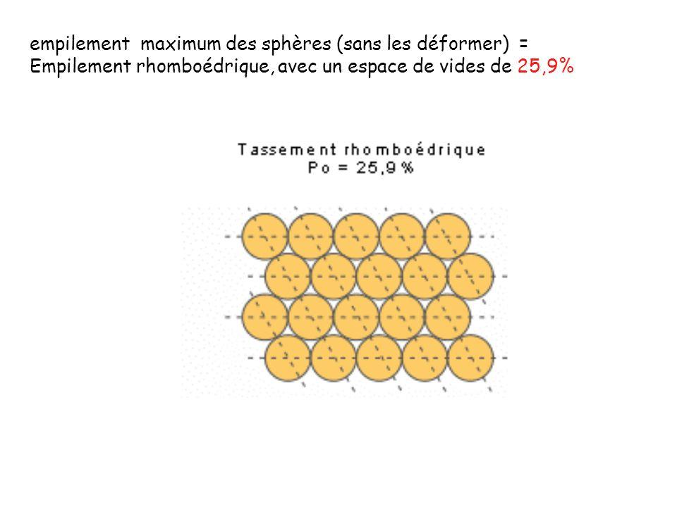 empilement maximum des sphères (sans les déformer) =