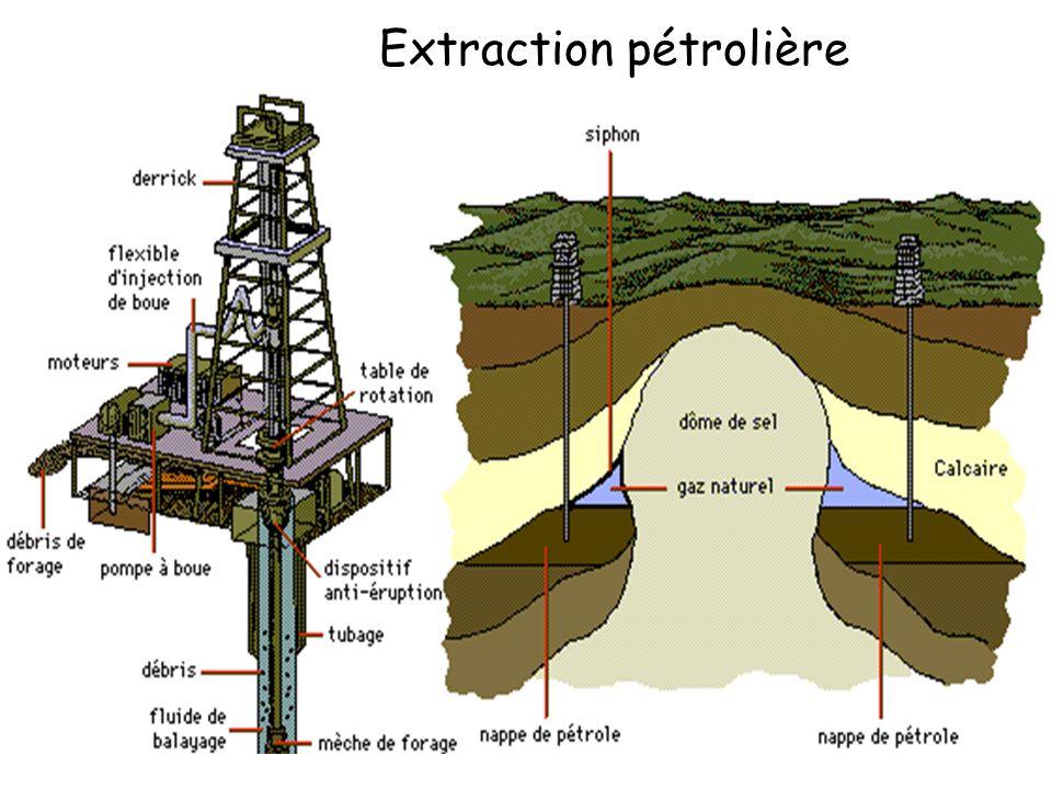 Extraction pétrolière