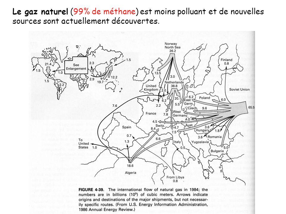 Le gaz naturel (99% de méthane) est moins polluant et de nouvelles