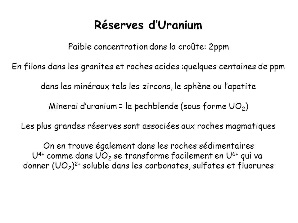 Réserves d'Uranium Faible concentration dans la croûte: 2ppm