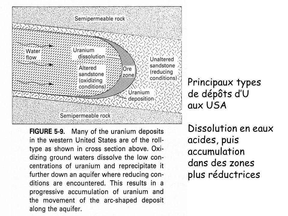 Principaux types de dépôts d'U. aux USA. Dissolution en eaux. acides, puis. accumulation. dans des zones.