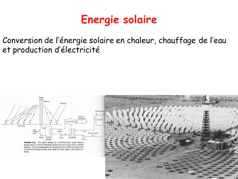 Energie solaire Conversion de l'énergie solaire en chaleur, chauffage de l'eau et production d'électricité.