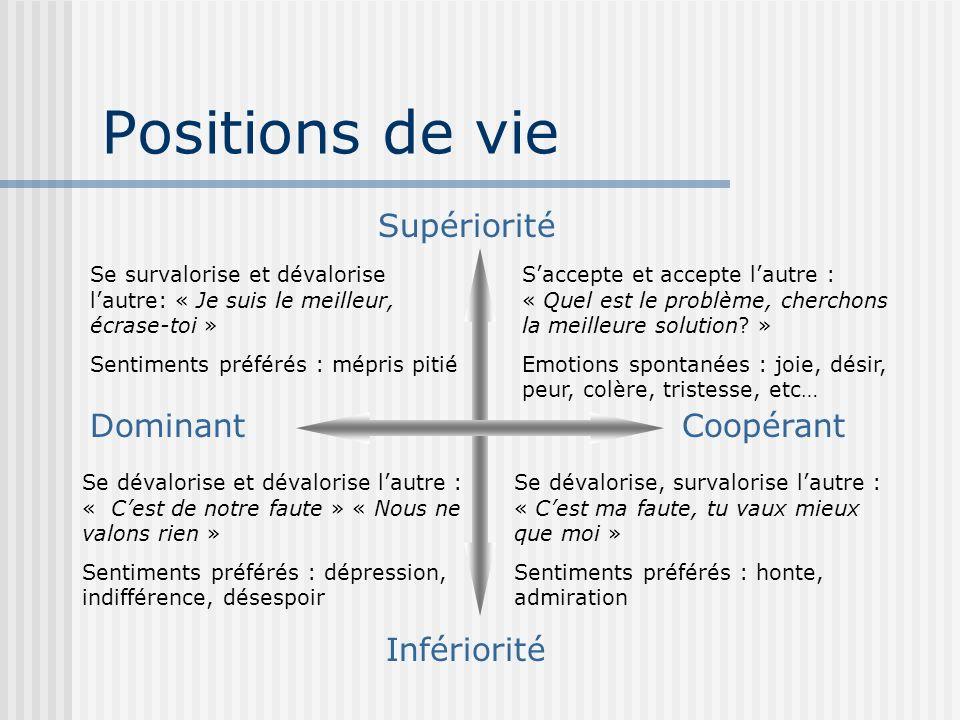 Positions de vie Supériorité Dominant Coopérant Infériorité