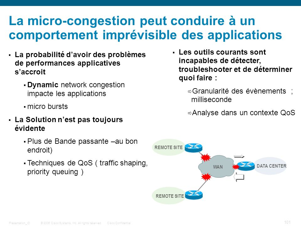La micro-congestion peut conduire à un comportement imprévisible des applications