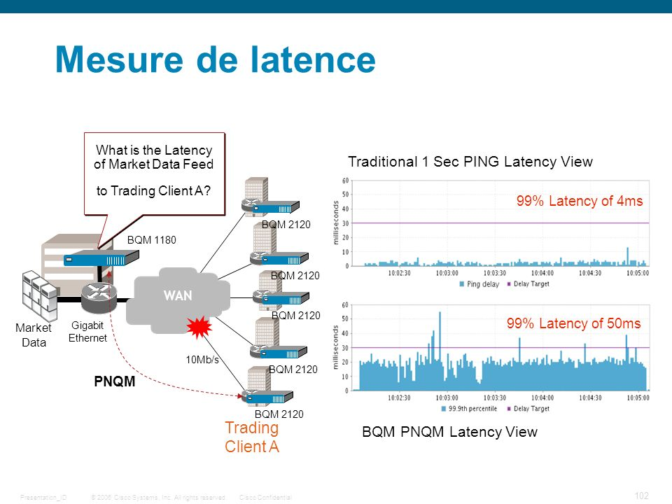 Mesure de latence Trading Client A Traditional 1 Sec PING Latency View