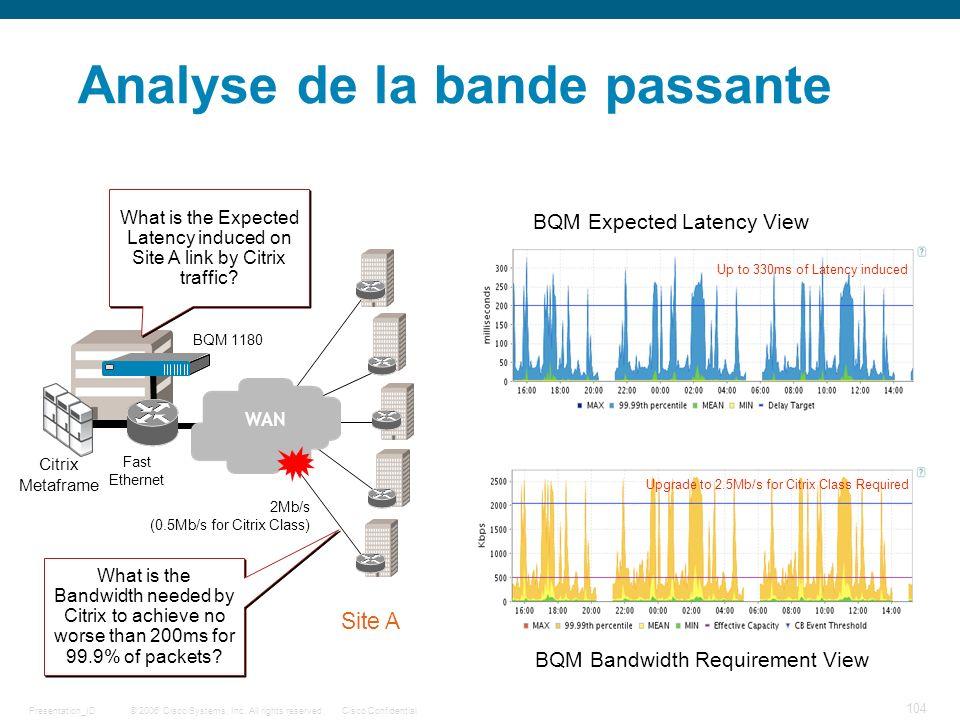 Analyse de la bande passante