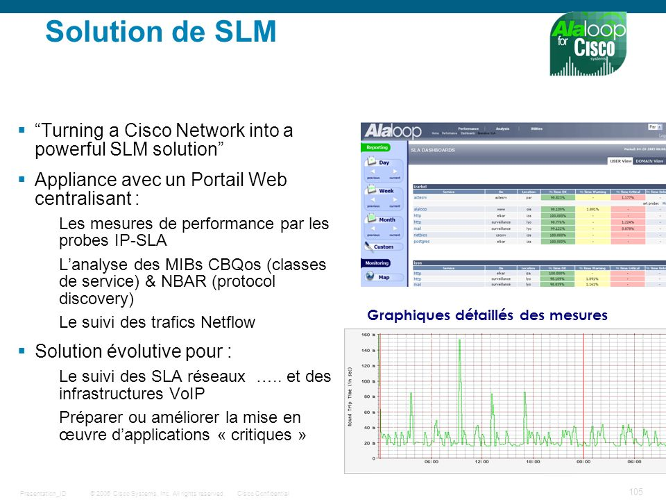 Solution de SLM Turning a Cisco Network into a powerful SLM solution