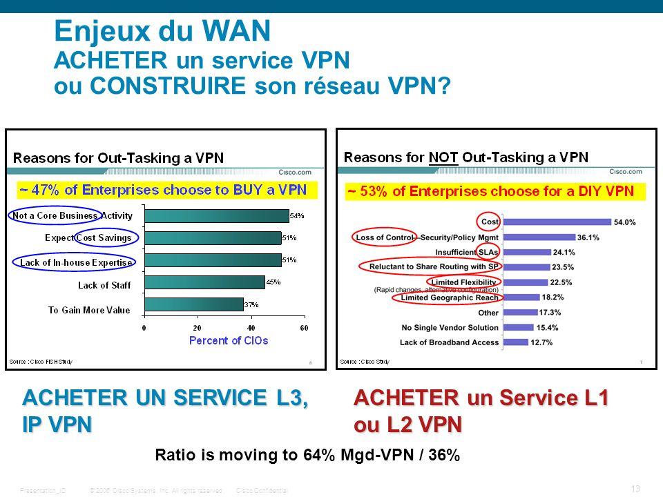 Enjeux du WAN ACHETER un service VPN ou CONSTRUIRE son réseau VPN