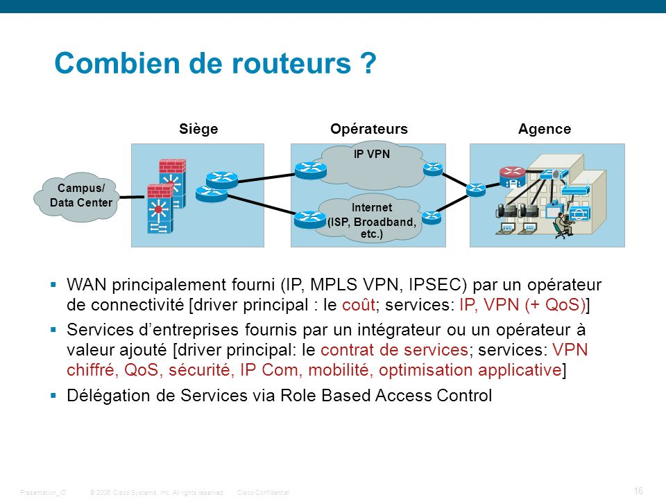Combien de routeurs Siège. Opérateurs. Agence. IP VPN. Campus/ Data Center. Internet. (ISP, Broadband, etc.)