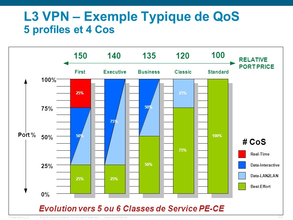 L3 VPN – Exemple Typique de QoS 5 profiles et 4 Cos