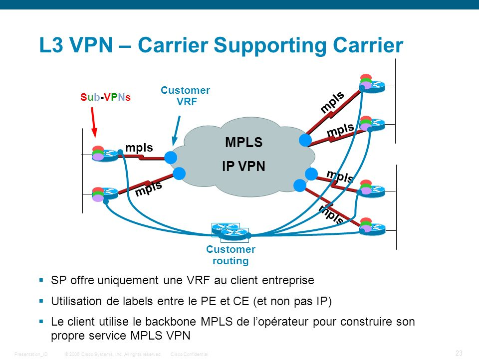 L3 VPN – Carrier Supporting Carrier