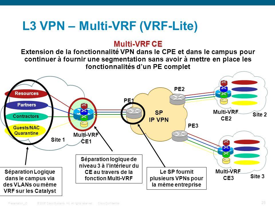 L3 VPN – Multi-VRF (VRF-Lite)