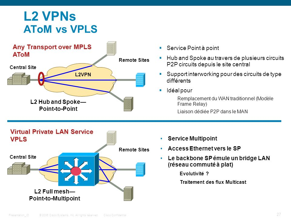 L2 VPNs AToM vs VPLS Any Transport over MPLS AToM
