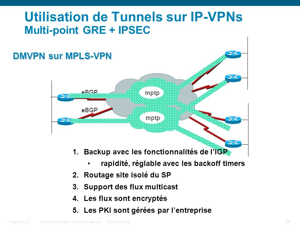 Utilisation de Tunnels sur IP-VPNs Multi-point GRE + IPSEC
