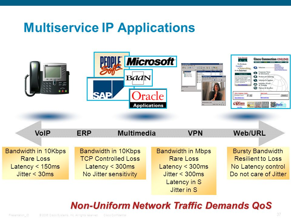 Multiservice IP Applications