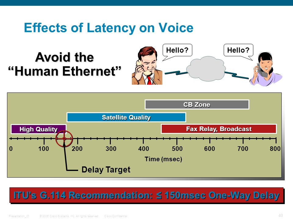 Effects of Latency on Voice