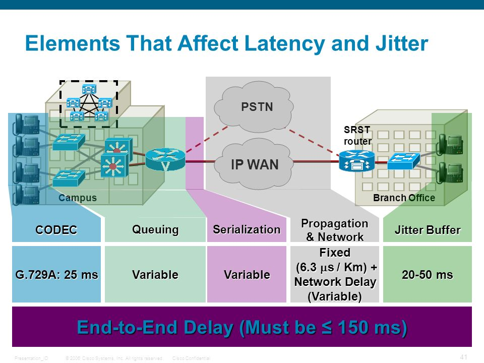 Elements That Affect Latency and Jitter