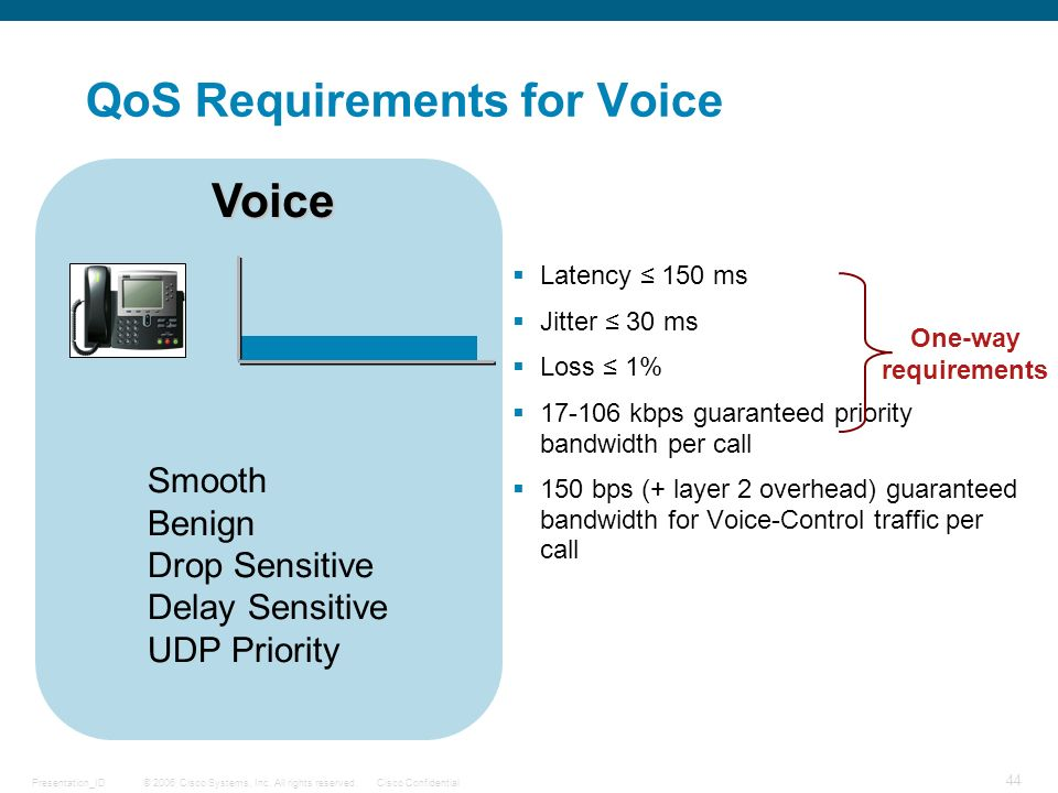QoS Requirements for Voice