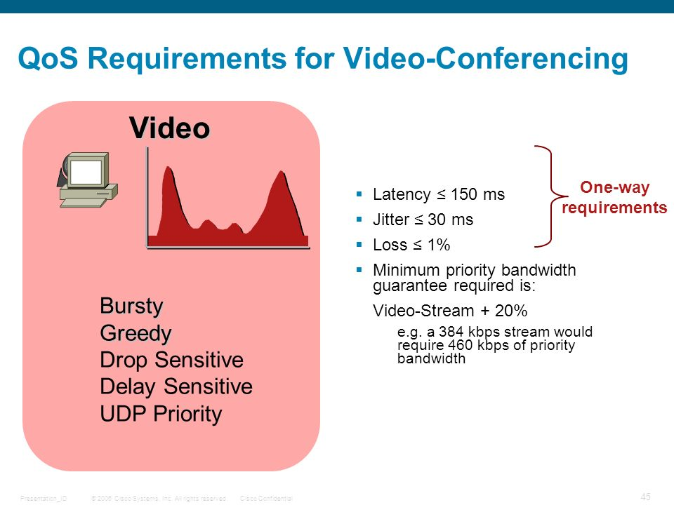 QoS Requirements for Video-Conferencing