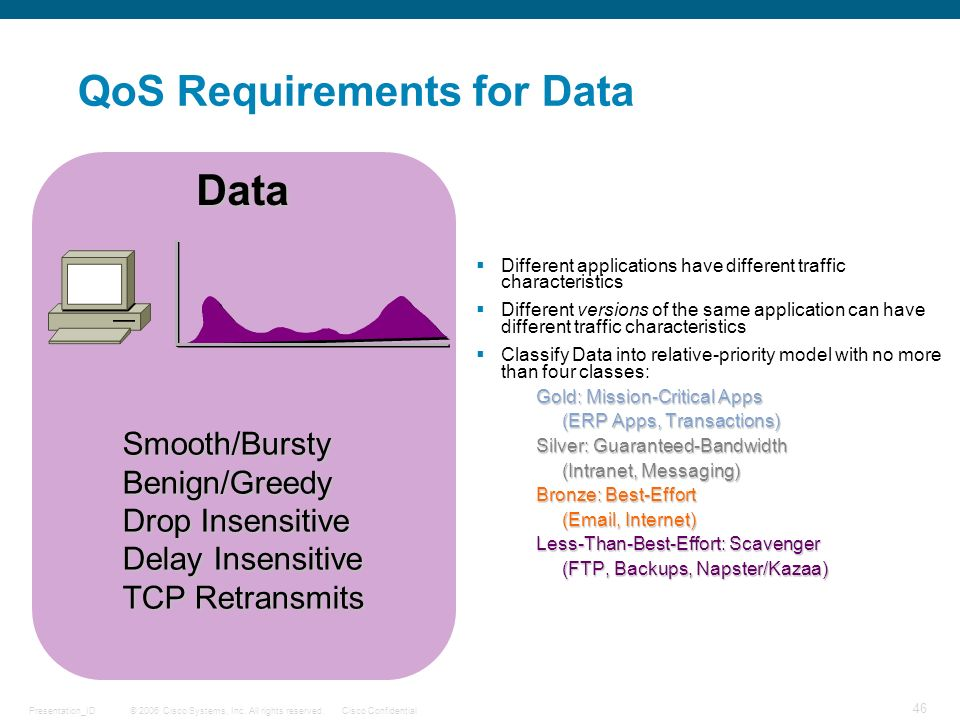 QoS Requirements for Data