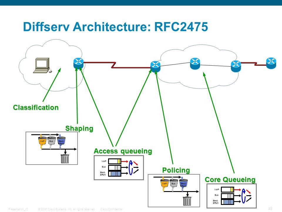 Diffserv Architecture: RFC2475