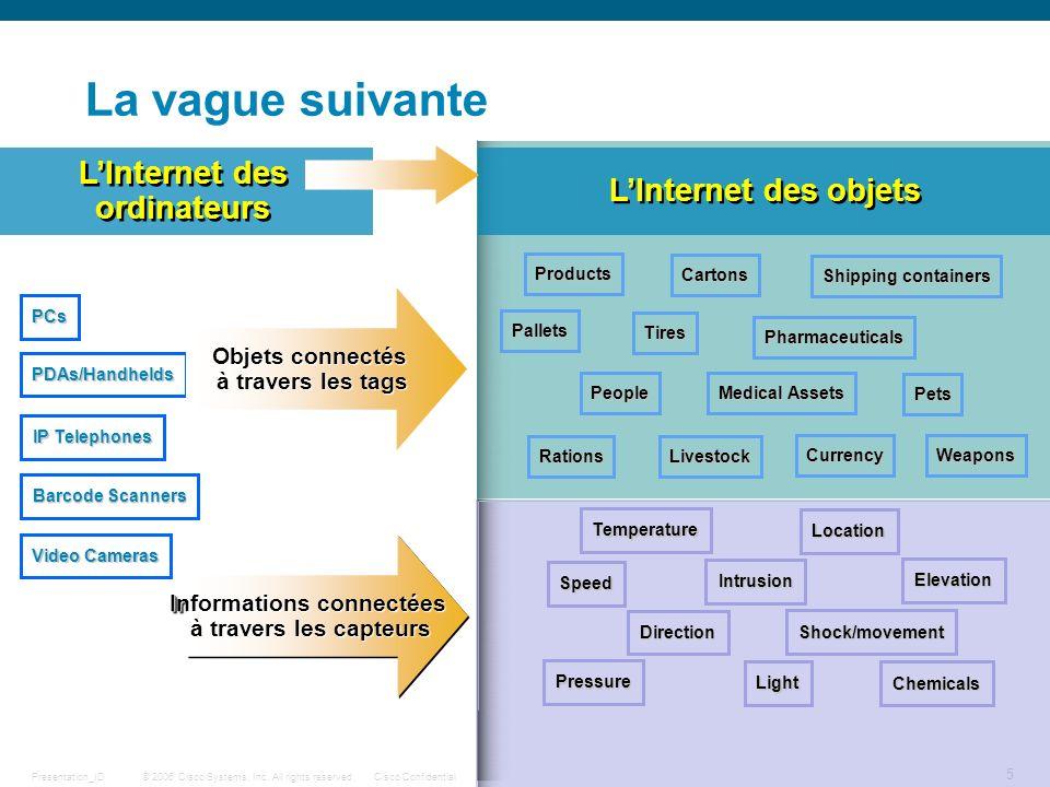 L'Internet des ordinateurs Informations connectées