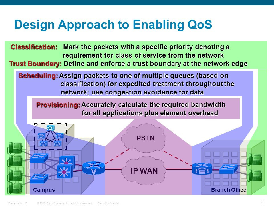 Design Approach to Enabling QoS