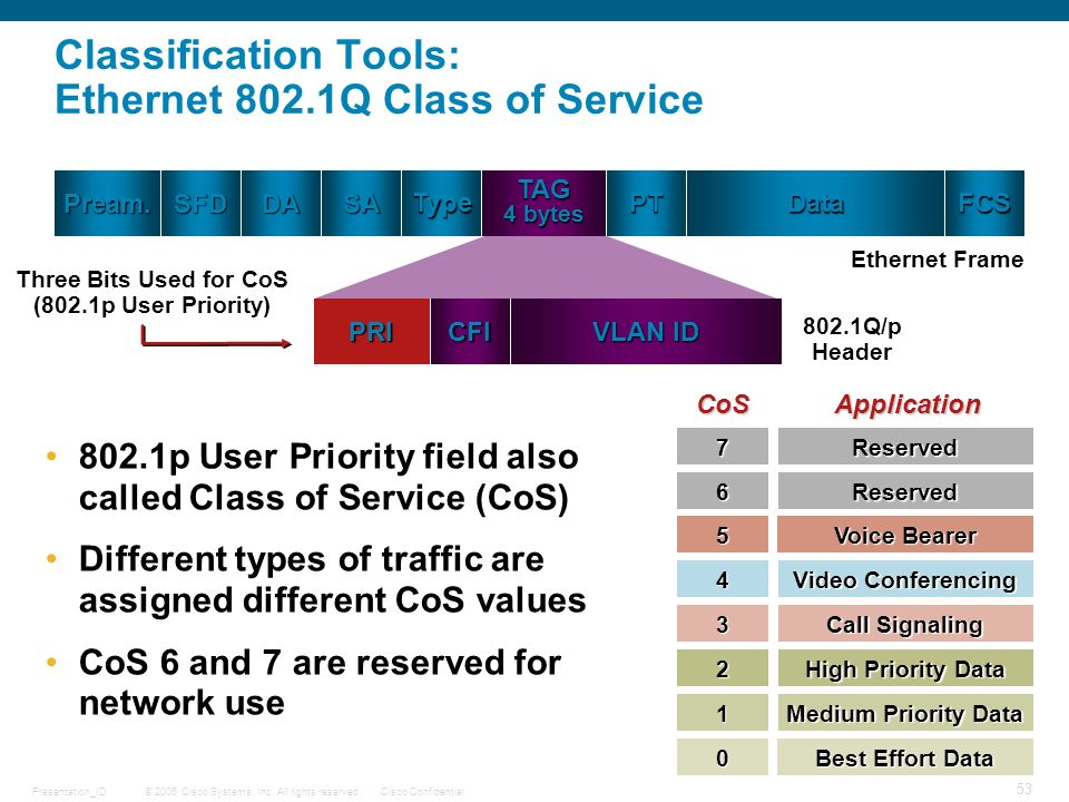 Classification Tools: Ethernet 802.1Q Class of Service