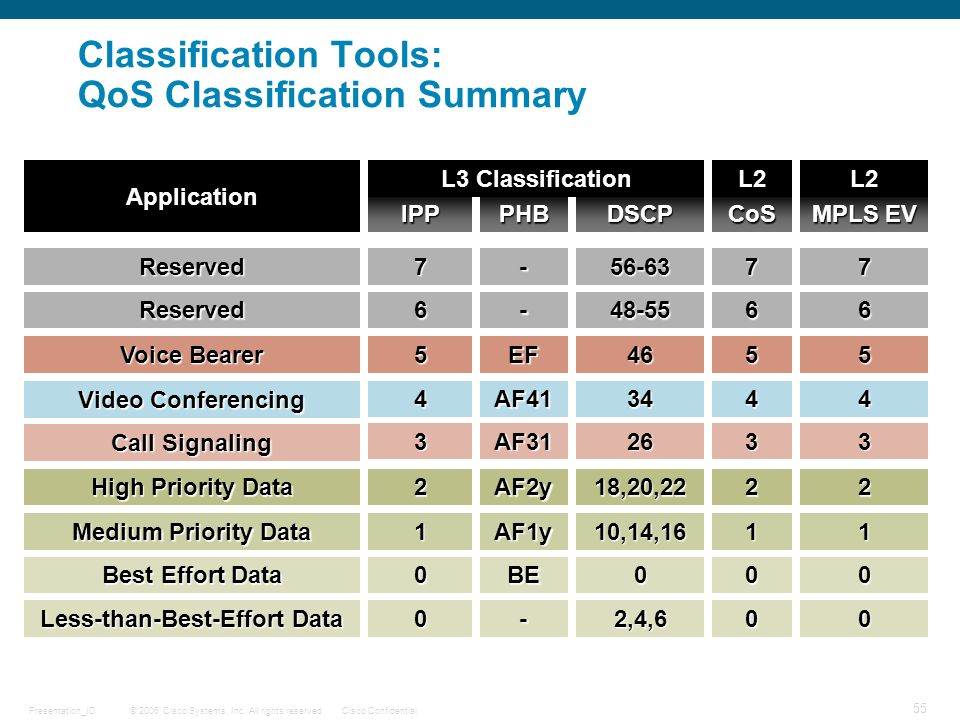Classification Tools: QoS Classification Summary