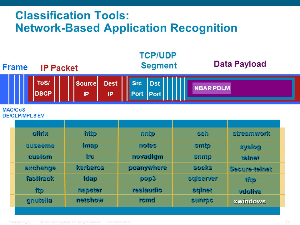 Classification Tools: Network-Based Application Recognition