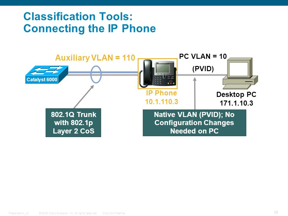 Classification Tools: Connecting the IP Phone