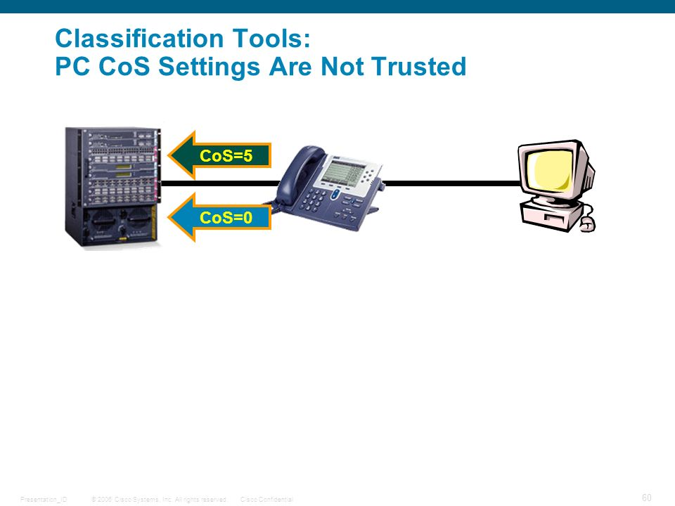 Classification Tools: PC CoS Settings Are Not Trusted