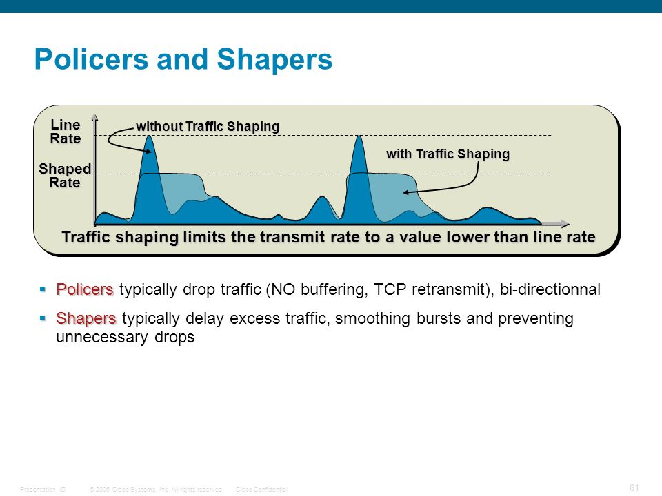 Policers and Shapers Line. Rate. without Traffic Shaping. with Traffic Shaping. Shaped. Rate.